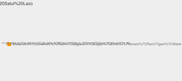 Nationalitati Satul Lazo